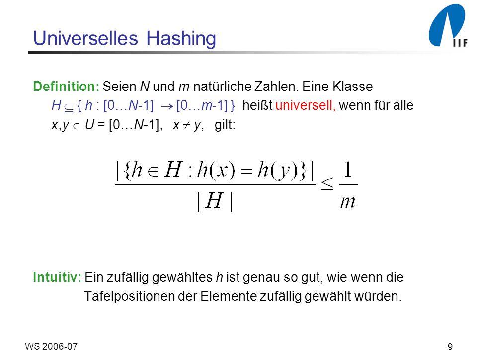 Universelles Hashing Definition: Seien N und m natürliche Zahlen. Eine Klasse. H  { h : [0…N-1]  [0…m-1] } heißt universell, wenn für alle.
